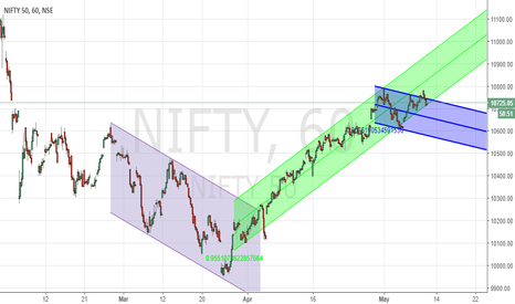 NIFTY: Nifty Update