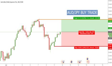 AUDJPY: AUD/JPY Buy Trade Idea