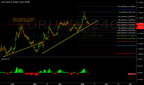 EURUSD: important level to watch for EURUSD