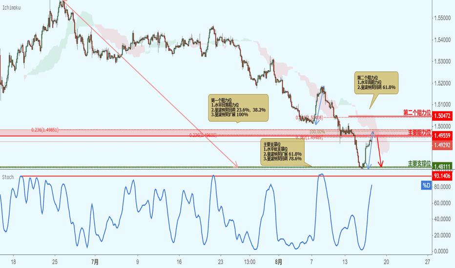 EURCAD: EURCAD 欧元兑加元 - 接近阻力位,下跌!