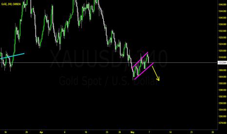 XAUUSD: Gold Bearish Flag