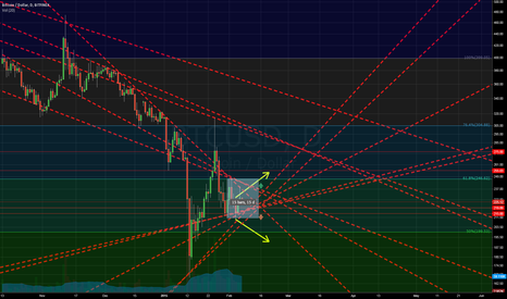 BTCUSD: Infinite Sideways
