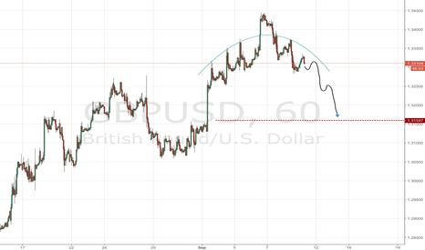 GBPUSD: GBP/USD polar head and shoulders