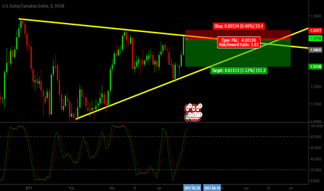 USDCAD: Sell USDCAD .. Price Action + Resistance + OverSold .