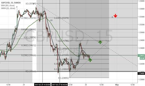 GBPUSD: GBP/USD. Загрузка в 3.