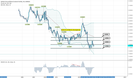 GBPNZD: 32Week.GBPNZD.Monthly.BB34.Pivot10.MACD