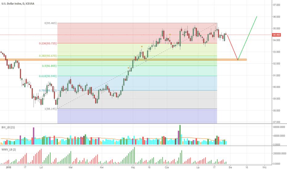 DX1!: Indeks $
