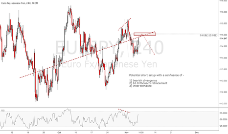 EURJPY: EURJPY: Sell the Retracement