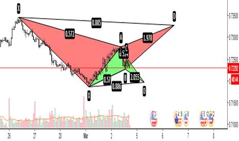NZDUSD: NZDUSD - Bat pattern long per supporto a bat pattern short?