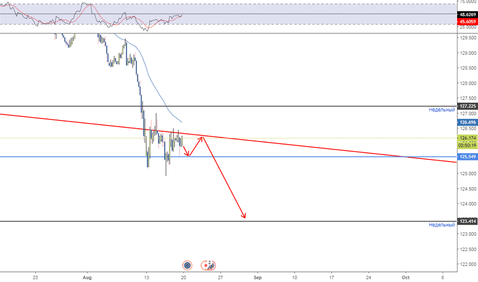 EURJPY: bearish triangle