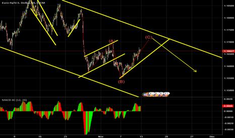 EURUSD: possible bearish  expanding pattern forming