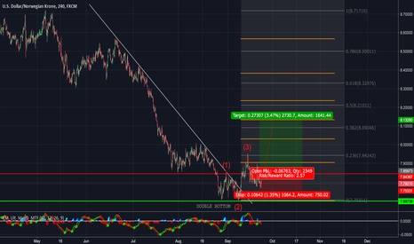 USDNOK: Double bottom, ready to shoot up for a rebound