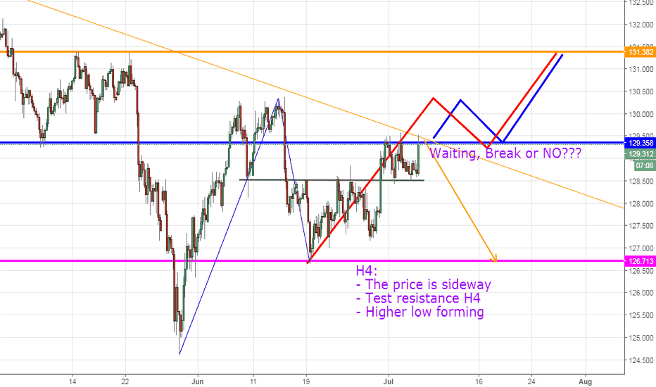 EURJPY: EURJPY, Up or Down?