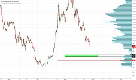 BCHUSD: Bitcoin Cash/ Dollar  Bitfinex Long