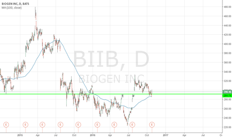 BIIB: Buy Biogen on Fundamentals. Target $375 for 2017