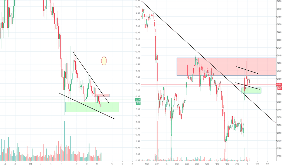 LTCUSD: Litecoin LTC Bullish Wedge?