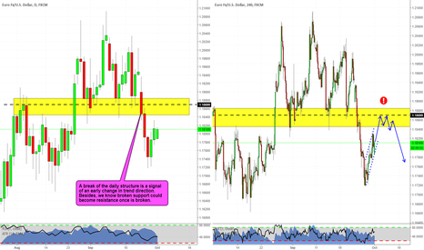 EURUSD: EURUSD at the top? I think it could be the case (Video attached)