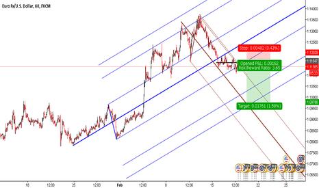 EURUSD: euro weakness