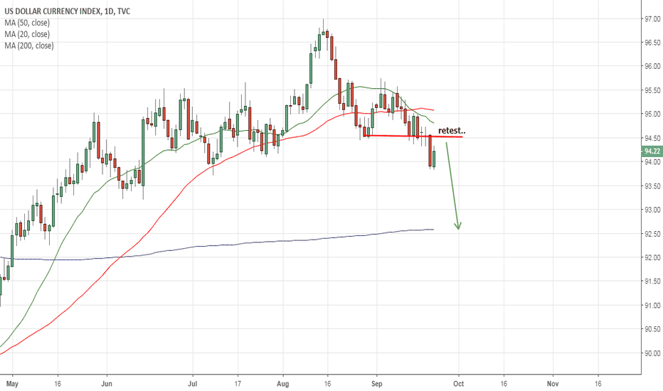 DXY: daily DXY..