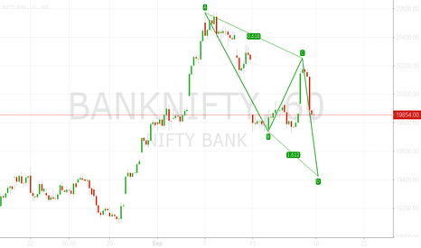 BANKNIFTY: Is this a correct pattern (possibility)