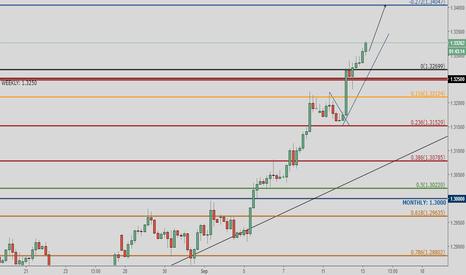 GBPUSD: GBP/USD - Short-Term-Trade - Market Update