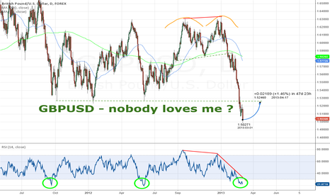 GBPUSD: GBPUSD - nobody loves me ?