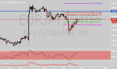 EURJPY: EURJPY potential short at .618 retracement