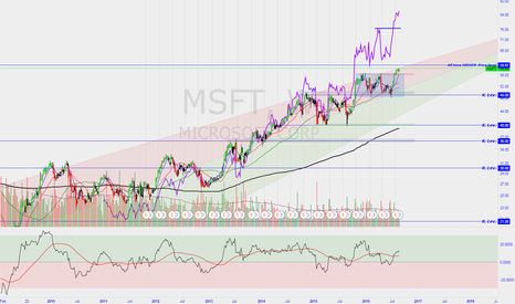 MSFT: New High Level never seen before