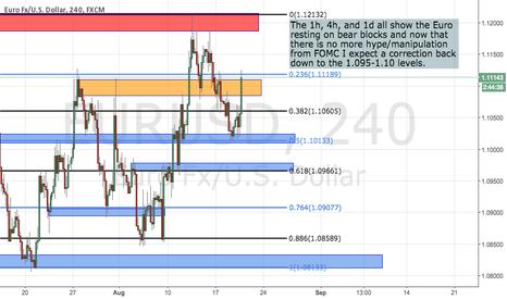 EURUSD: FOMC Reaction--Over Priced