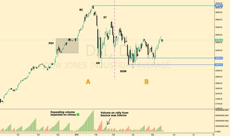 DJI: Dow Jones Industrial Average Case for Wyckoffian Distribution