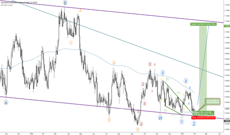 AUDNZD: TEXTBOOK TRIPLE THREE ELLIOTT PATTERN ON AUDNZD