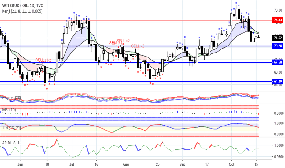 USOIL: Range trading: Gold and Oil as for 16/10/2018