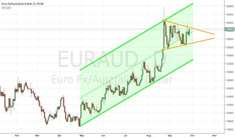 EURAUD: Eur wedge