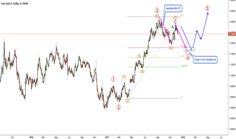 EURUSD: EURUSD-D1. Wave 4 not complete yet