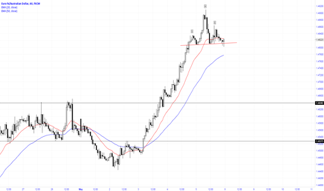 EURAUD: A perfect H&S formation on the pair
