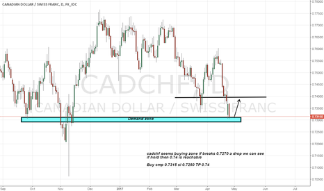 CADCHF: Cadchf long advice on strong demand zone and double bottom