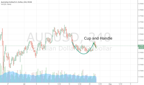 AUDUSD: Long Signal - 7/26/16 - Possible Cup and Handle
