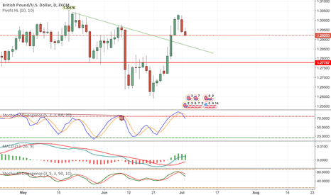 GBPUSD: Short GBPUSD Short Term Based on Daily Chart