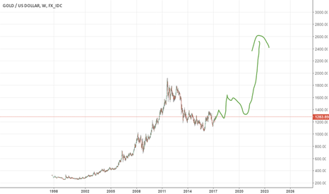 XAUUSD:  buy gold on dips, not done yet