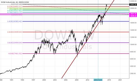 DOWI: DOWI Fibonacci Levels