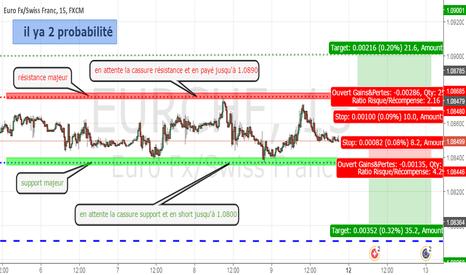EURCHF: plan EUR/CHF