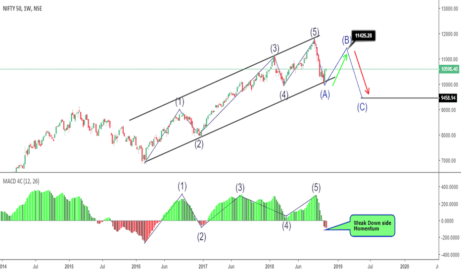 NIFTY: Long Continuation