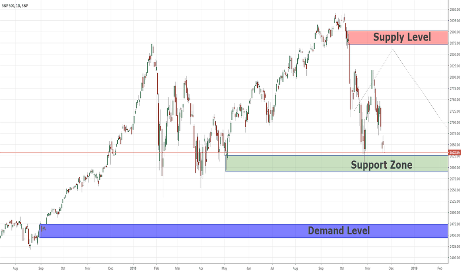 SPX: Swing Price Action Analysis For SPX500  25/11/2018