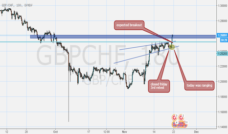 GBPCHF: GBPCHF breakout channel