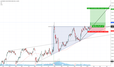ADP: Breakout Yesterday and good continuation today