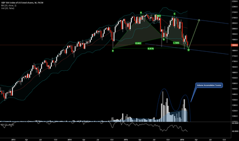 SPX500: New All Time Highs in Markets Soon...