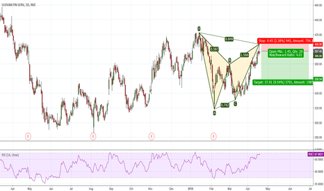 UJJIVAN: Bearish Gartley Pattern risking Small Amount
