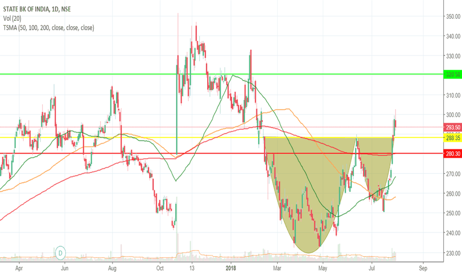SBIN: Buy with Target of 320 Sl 279