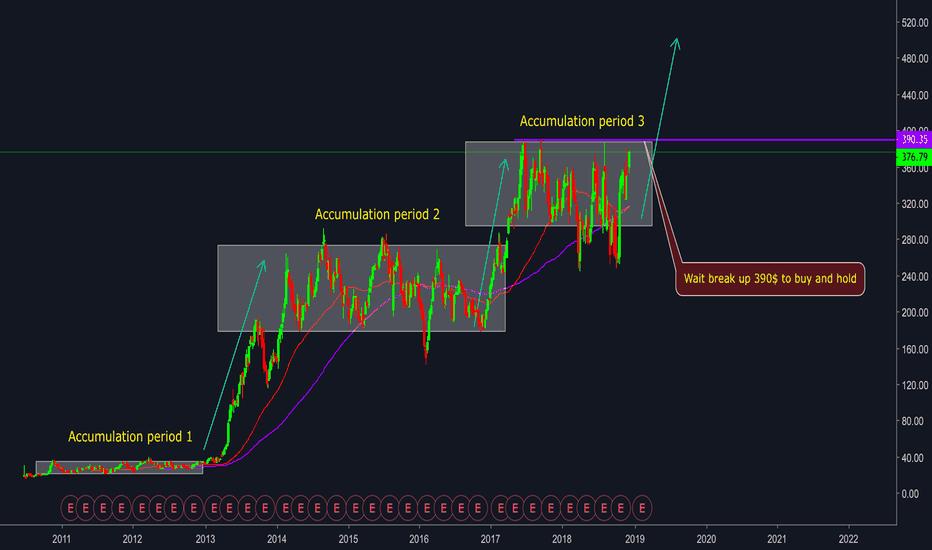 TSLA: Tesla Stock - Bullish Flag Pattern  - Nice chart for long term