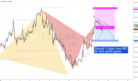 EURGBP: Discipline in trading is especially hard for forex traders